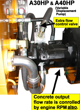 A30HP & A40HP Variable Displacement-type Hydraulic Pump